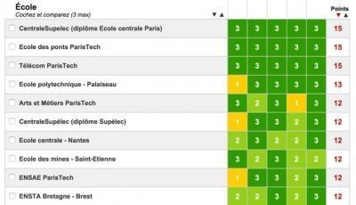 classement écoles ingénieur