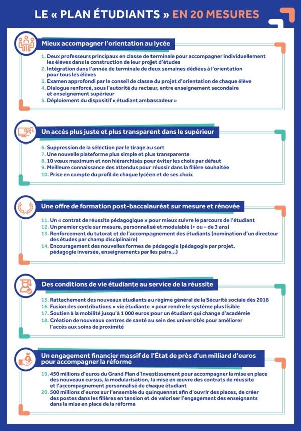 20 mesures plan étudiants