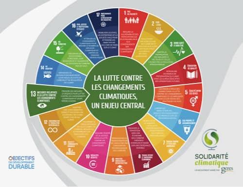 roue solidarité climatique